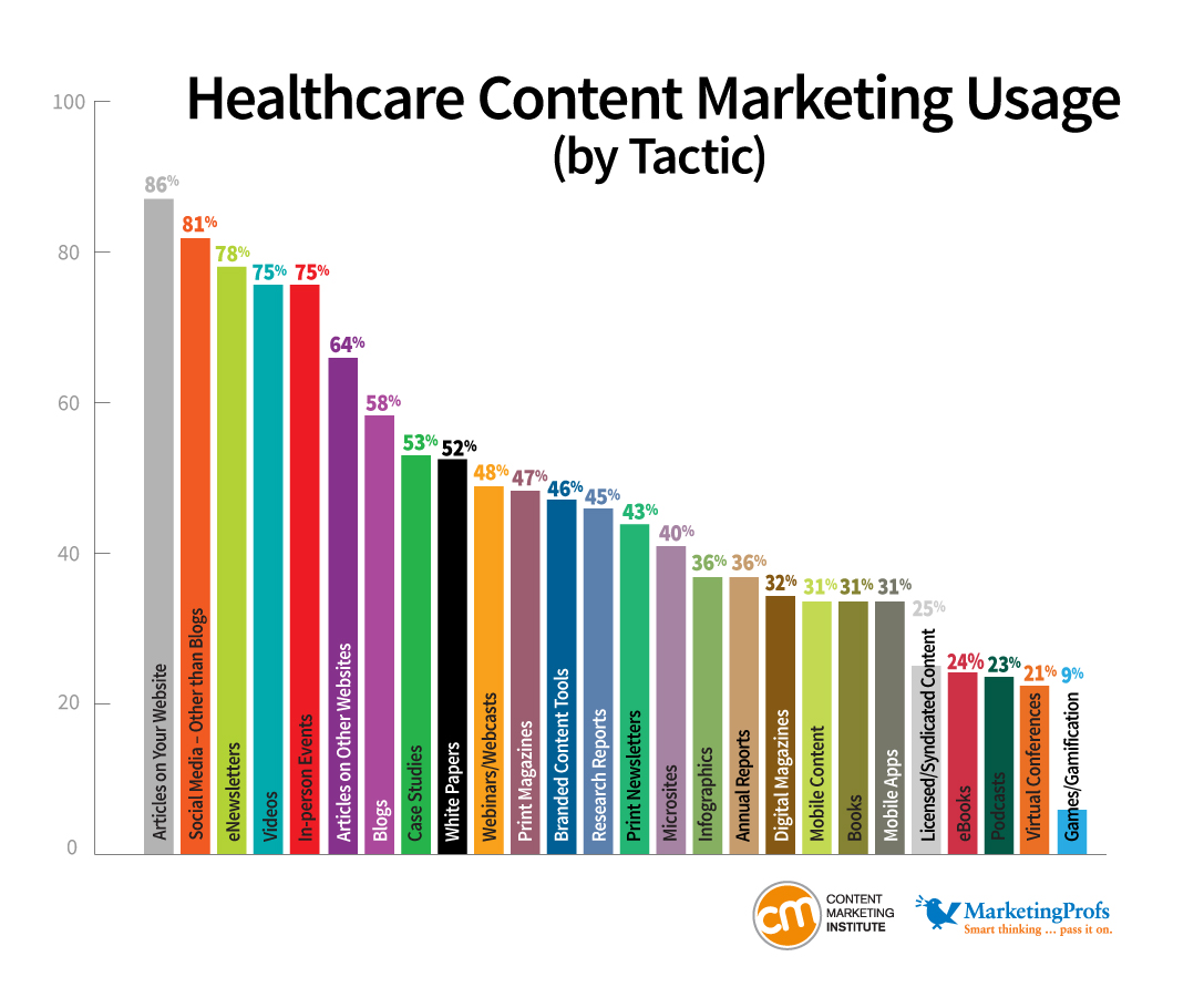 10 Content Marketing Tips for Healthcare Providers