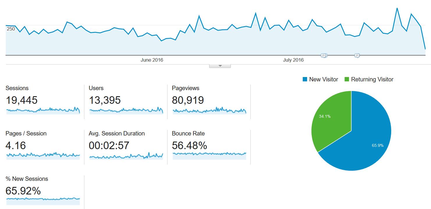 Ecommerce-Google Analytics