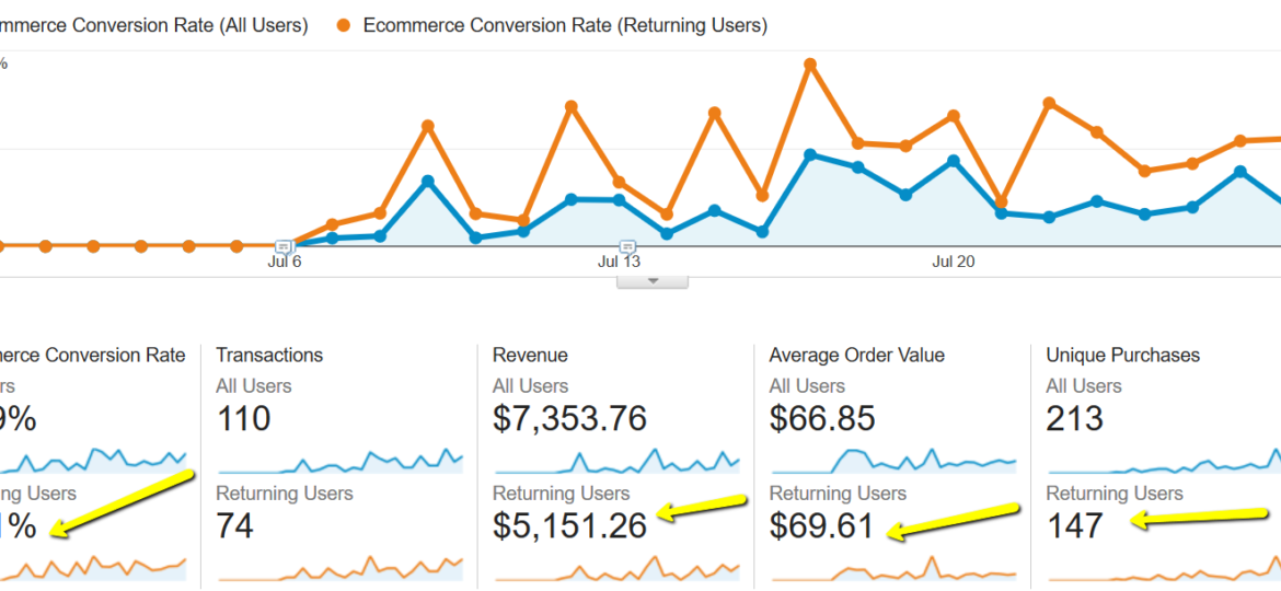 Returning Visitors and Conversion Rate