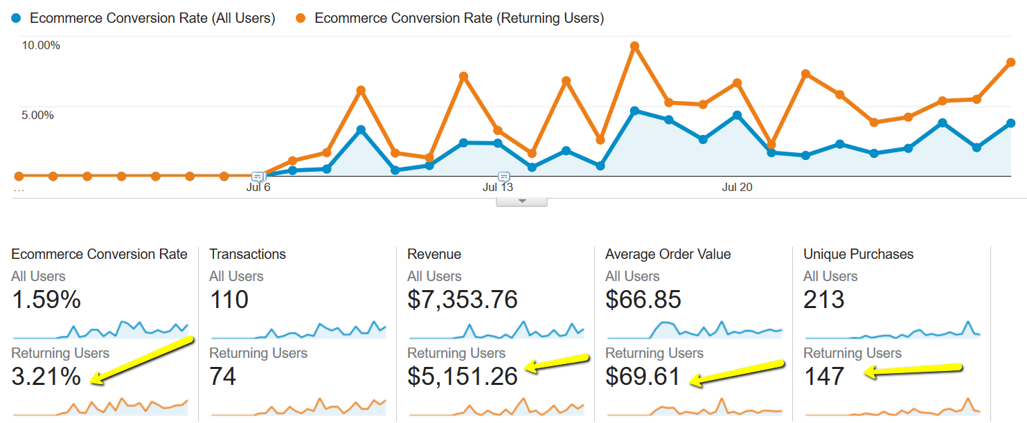 How We Doubled Revenue, Increased Conversion Rate by 167% and tripled transactions in three weeks. Why Ecommerce Goals and Google Analytics and Google Tag Manager are crucial to any Ecommerce Store.
