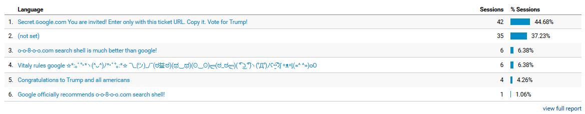 Block Spam Google Analytics