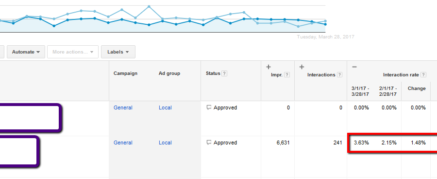 Case Study: SEO and Paid Ads for a Local Service